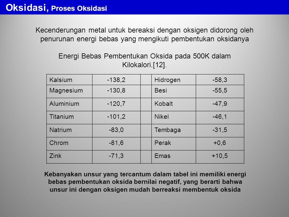 Energi Bebas Pembentukan Oksida pada 500K dalam Kilokalori.[12].